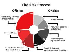 Seo Process - Internet Marketing Experts Canberra
